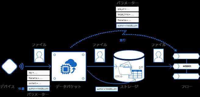サンプルの概略図