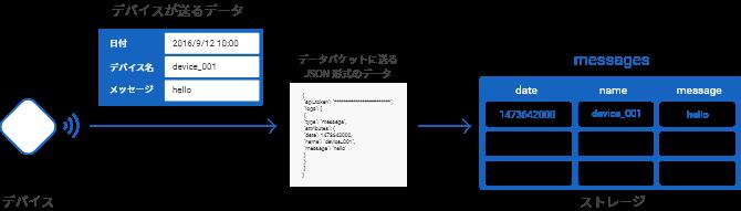 API に送るデータの解説図
