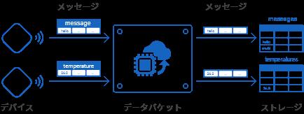 作成するデータバケットの仕様概略図