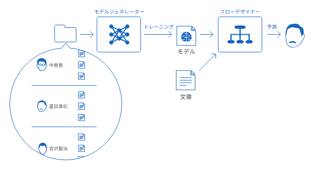 テキスト分類の概略図
