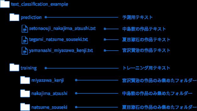 サンプルデータのファイルとフォルダーの構成図