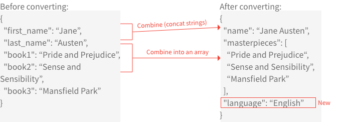 Diagram of conversion with the Convert array of objects BLOCK