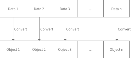 Overview of Convert Array of Objects BLOCK