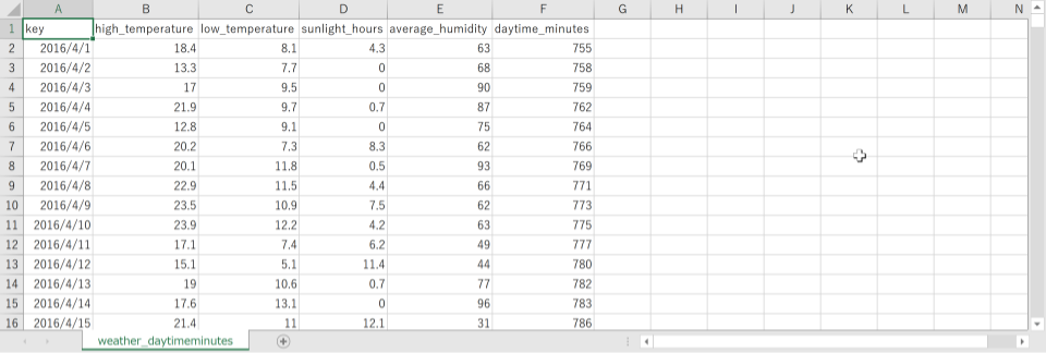 Excel で weather_daytimeminutes.csv ファイルを開いた様子