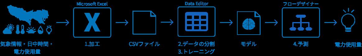 BLOCKS での数値回帰の流れ図