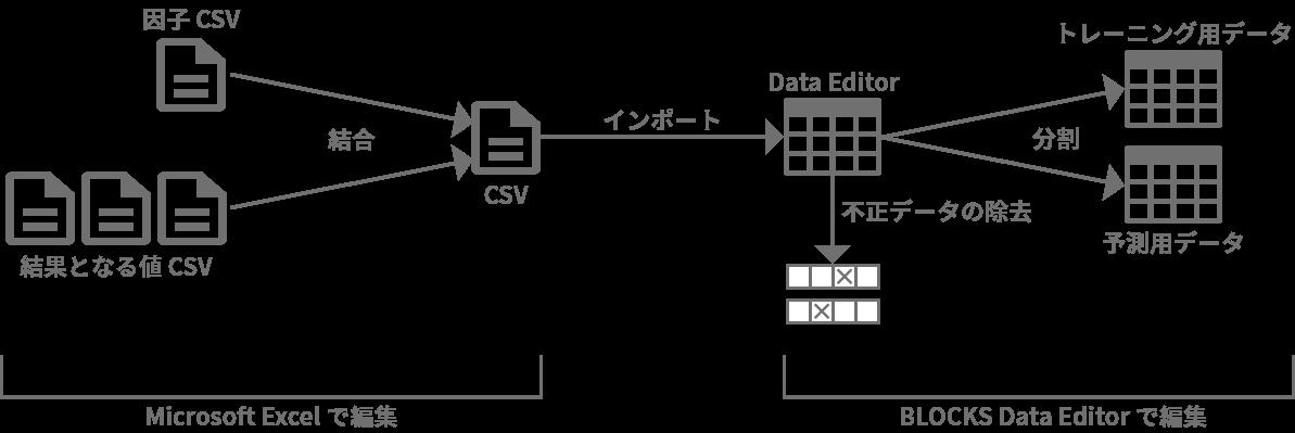 データ加工の流れ図