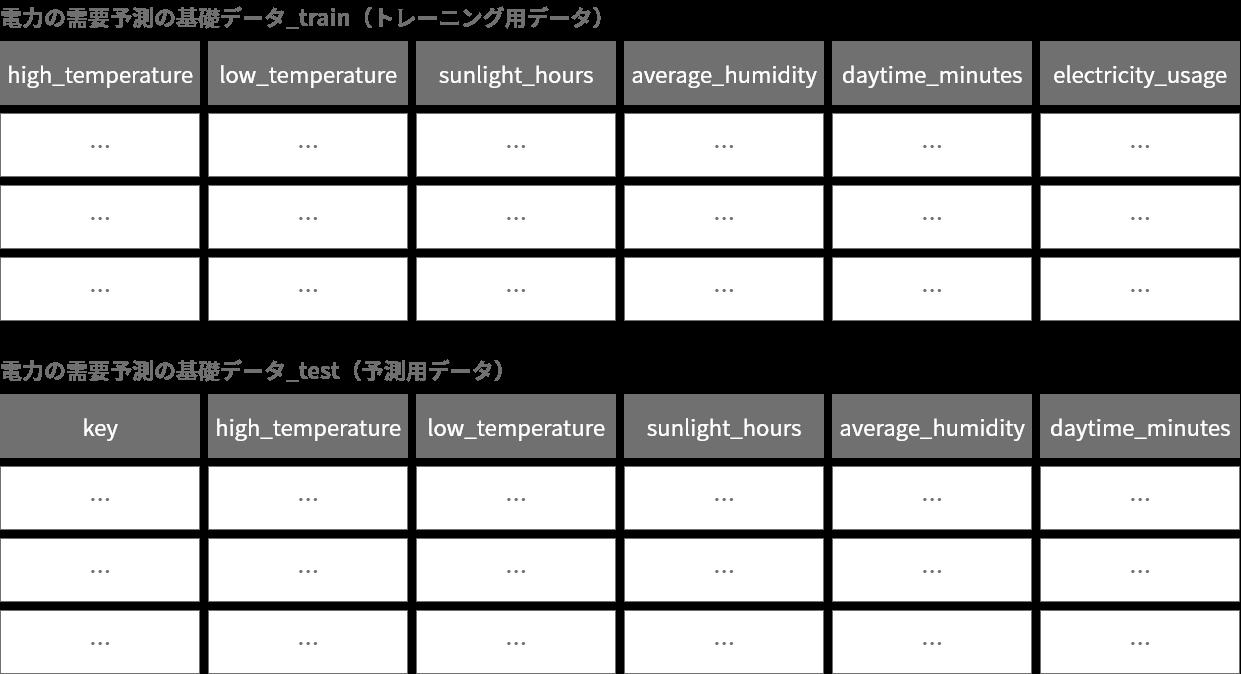 テーブル分割でできたトレーニング用データと予測用データの図