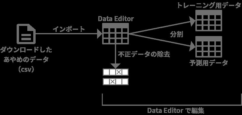 DataEditor を使ってダウンロードしたあやめのデータをトレーニング用データと予測用データに分割する様子を解説した図