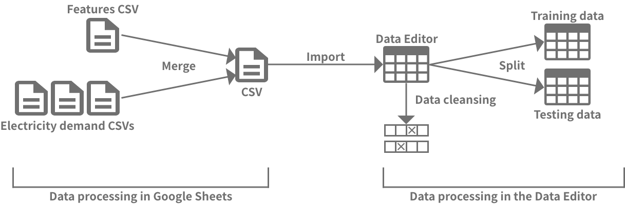 Steps for processing the data