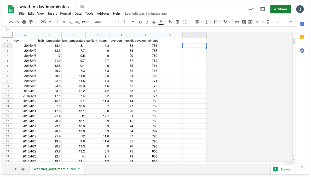 weather_daytimeminutes opened in Google Sheets