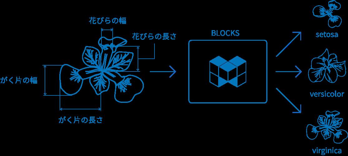 チュートリアル例のイメージ図