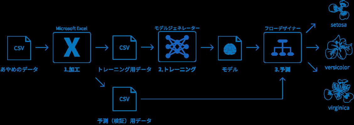 BLOCKS での数値分類の流れ図