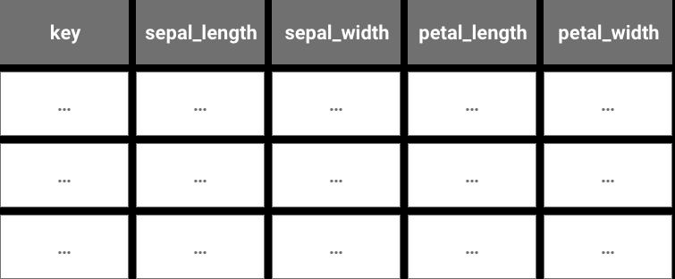 予測用データの形式図