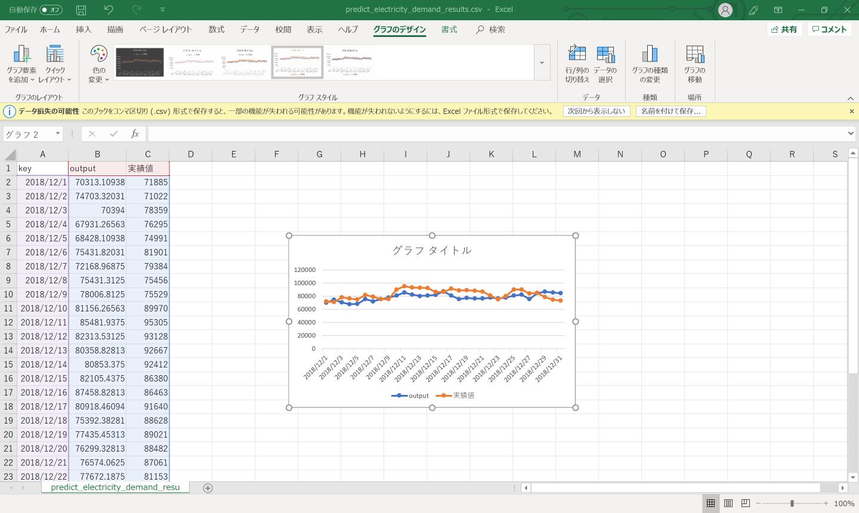 折れ線グラフで予測結果の精度を確認する様子