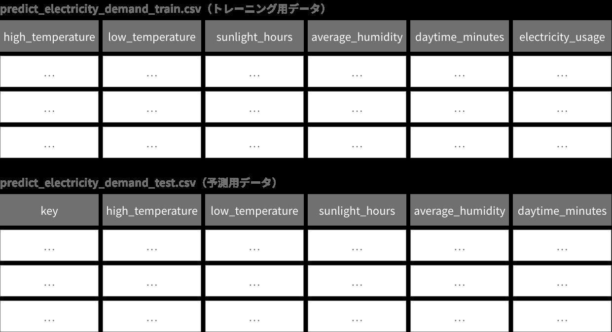 準備したファイルの形式図
