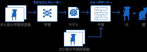 画像分類タイプの概略図