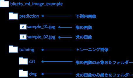 サンプルデータのフォルダー構成図