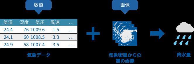 マルチモーダル機械学習で降水量を予測するイメージ