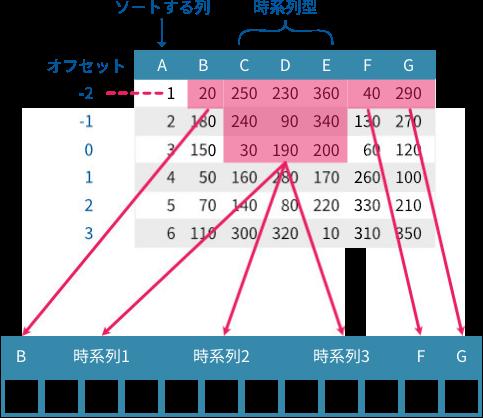 オフセット値 -2 で 1 行目のトレーニングデータが作成される様子