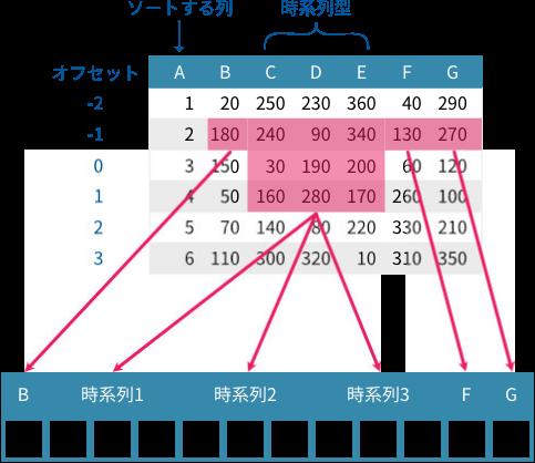 オフセット値 -2 で 2 行目のトレーニングデータが作成される様子