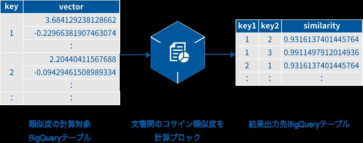 文書間のコサイン類似度を計算ブロックの概要図