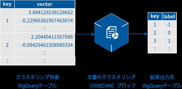 文書のクラスタリング(DBSCAN)ブロックの概要図