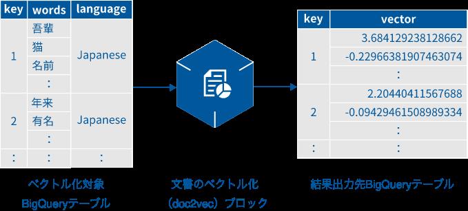 文書のベクトル化(doc2vec)ブロックの概要図