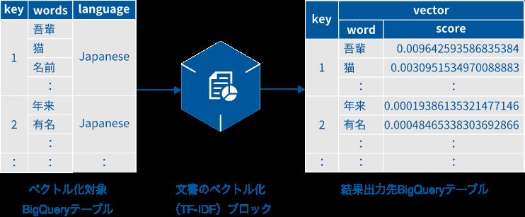 文書のベクトル化(TF-IDF)ブロックの概要図