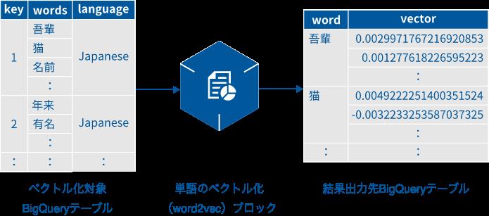 単語のブロック化(word2vec)ブロックの概要図