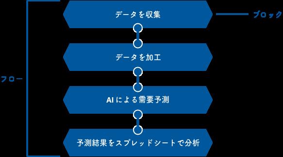 フローとブロックの概念図