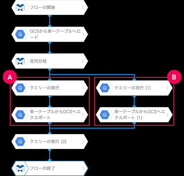 並列分岐ブロックを使った例