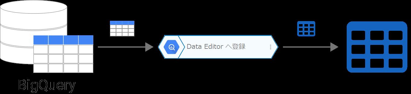 DataEditor へ登録【ベータ版】の概念図