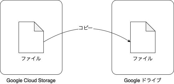 GCS から Drive へファイルコピー(アルファ版)の動作イメージ