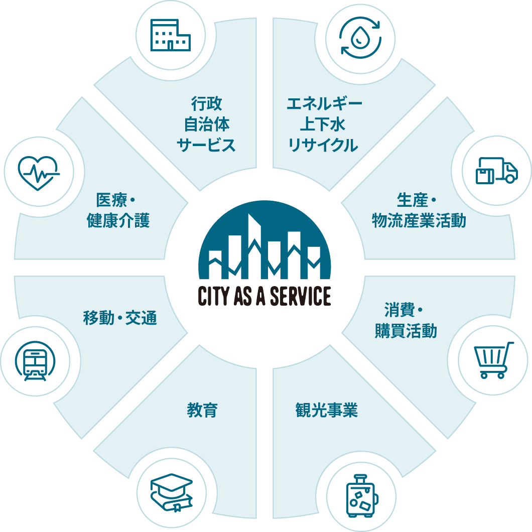 CITY AS A SERVICE の様々なデータ連携