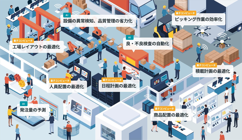 工場内のテクノロジー活用イメージ