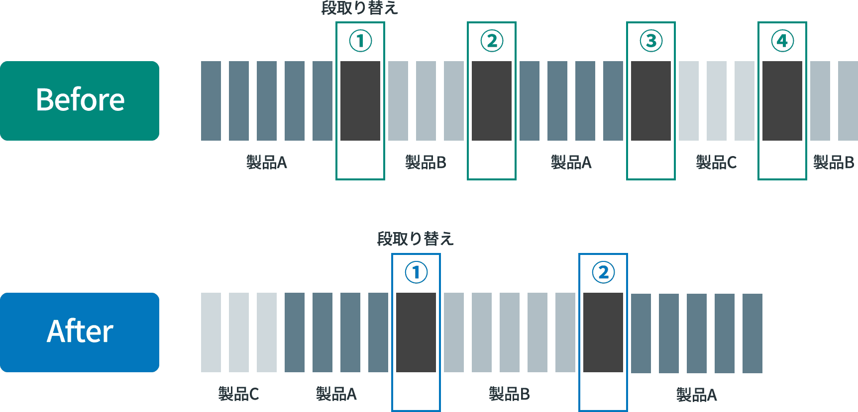 [Before / After]段取り替え回数を最小化