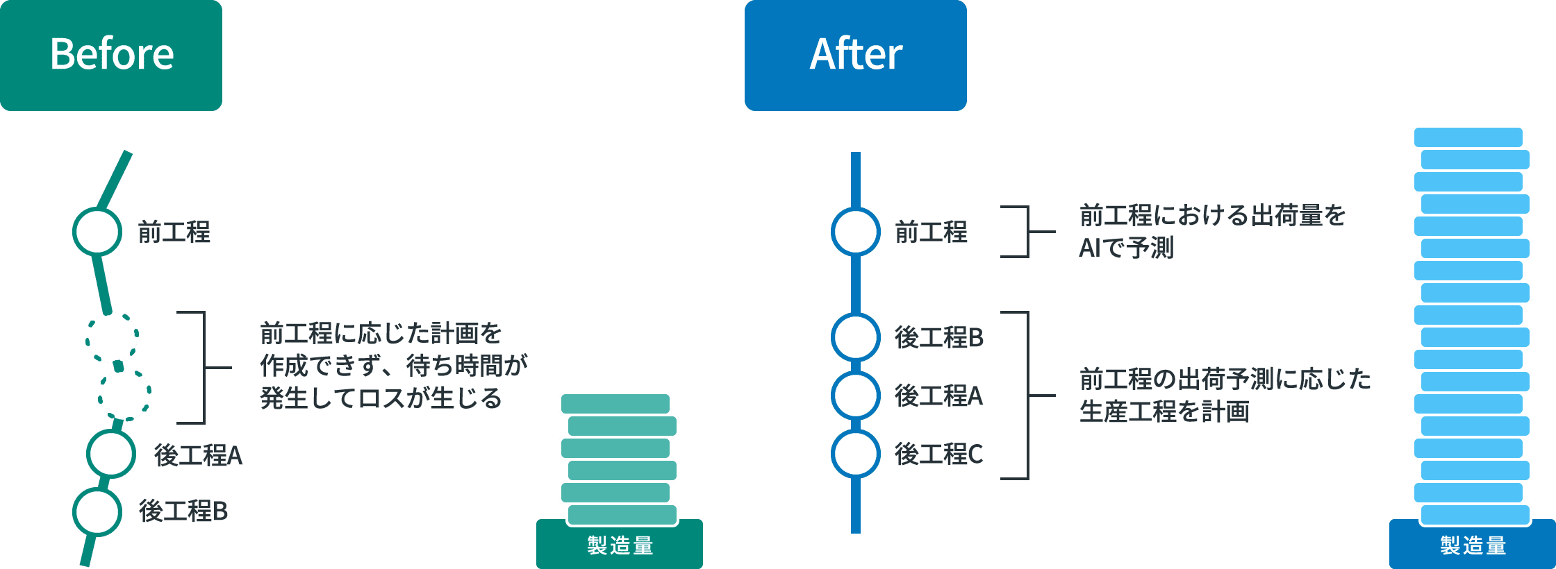 [Before / After]一日あたりの製造量を最大化