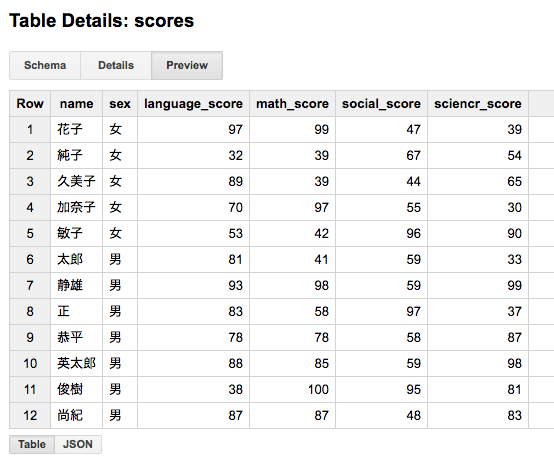 Contents of scores
