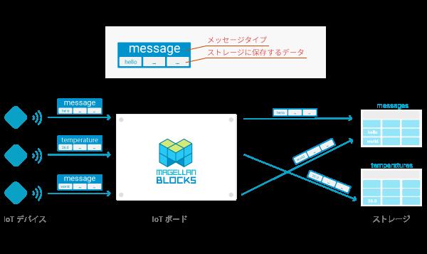 iot_board_data_type