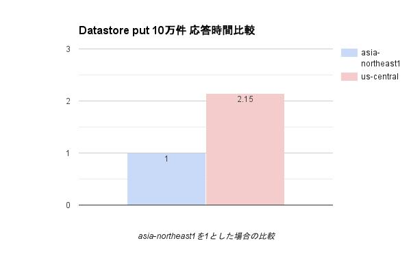 datastore-put