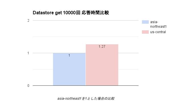 datastore-get