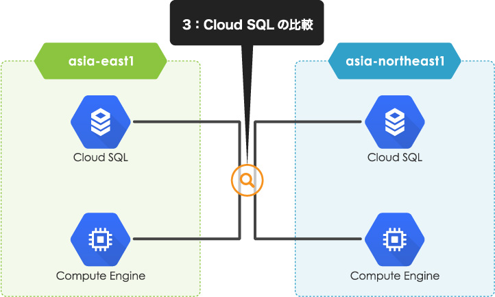 asia-northeast1-cloudsql