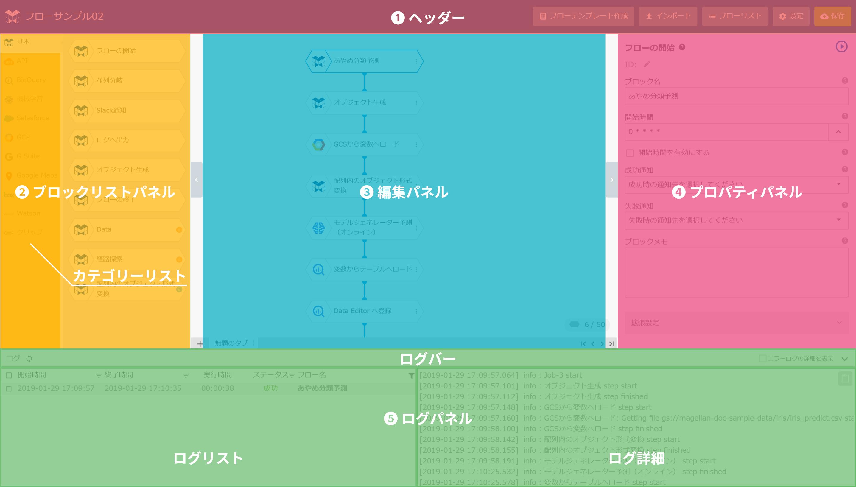 フローデザイナーの画面構成