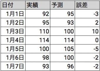 二乗 誤差 平均 標準偏差と標準誤差の違いをわかりやすく!計算式やエラーバーでの使い分けは? いちばんやさしい、医療統計