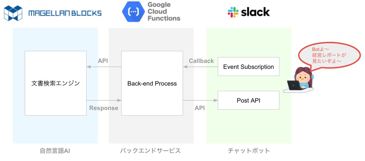 AIの自然言語処理_chatops構成図