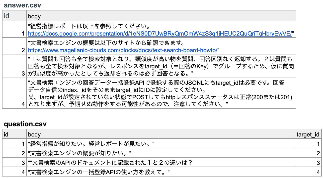 AIの自然言語処理_問い合わせチャットボットで経営レポートを見る