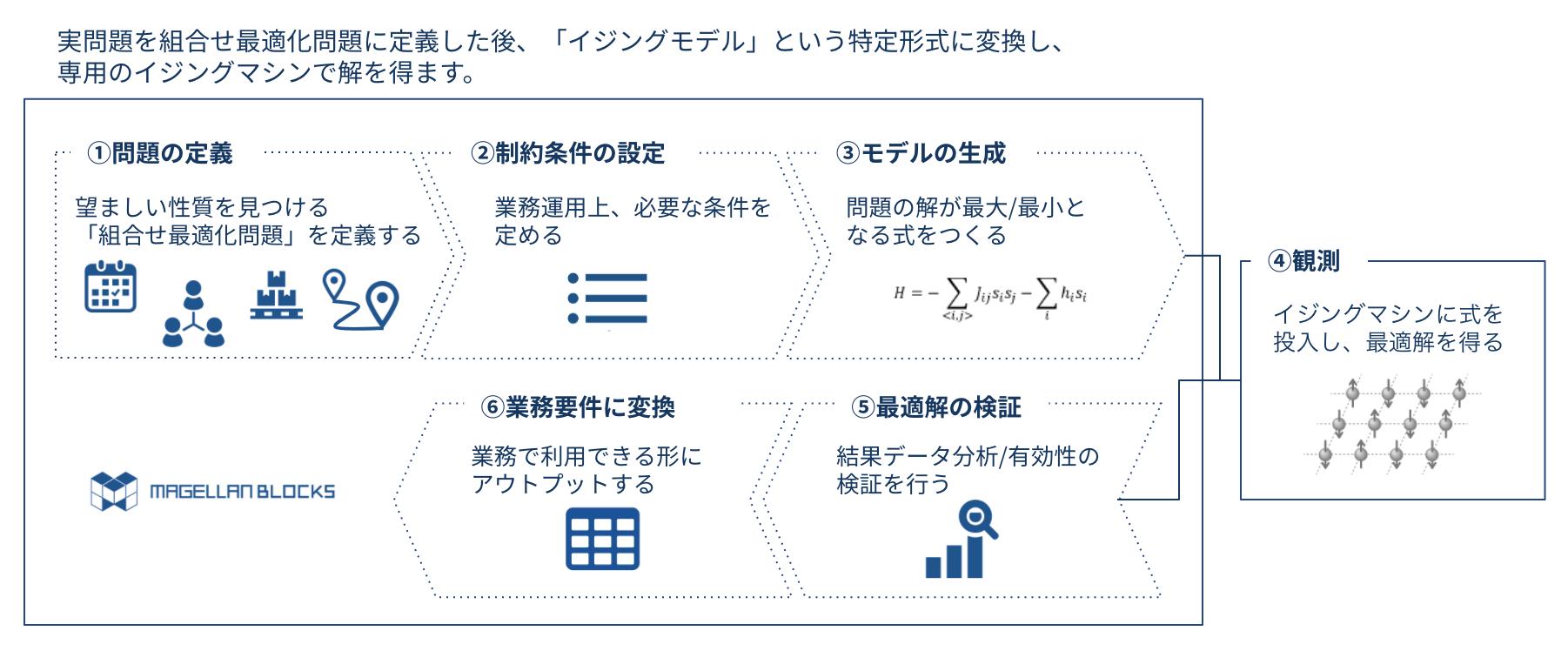 実問題を組合せ最適化問題に定義した後、「イジングモデル」という特定形式に変換し、専用のイジングマシンで解を得ます。