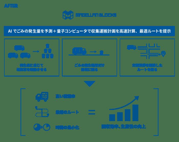 【グルーヴノーツによる廃棄物管理業務の効率化イメージ】AIでごみの発生量を予測 + 量子コンピュータで収集運搬計画を高速計算、最適ルートを提示, 高い積載率+最短のルート+最小の時間で、回収効率、生産性の向上