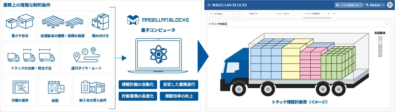 「MAGELLAN BLOCKS」を活用したトラックの積載計画(イメージ)